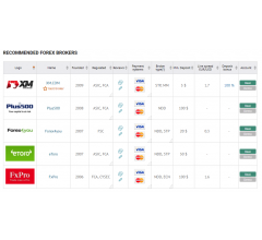 Image for TopBrokers.com Website about Best Forex companies
