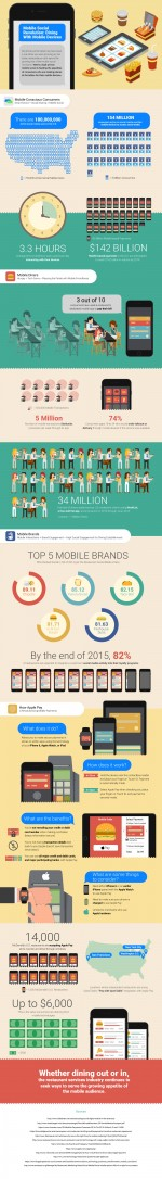 Dining Goes Mobile: Is Your Business Ready?