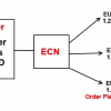 Best Tips To Find Top ECN Forex Brokers on the Internet