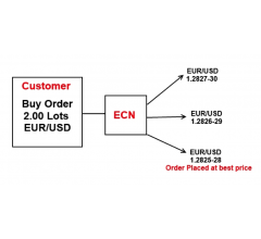 Image for Best Tips To Find Top ECN Forex Brokers on the Internet