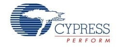 Cypress Semiconductor Co. logo
