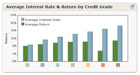 Peer to Peer Lending Statistics